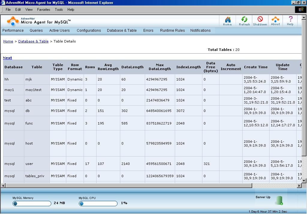 Design any kind of a MYSQL database
